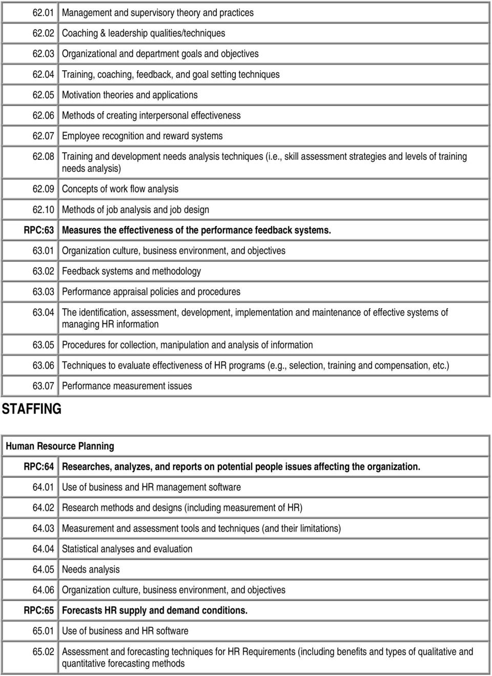 07 Employee recognition and reward systems 62.08 Training and development needs analysis techniques (i.e., skill assessment strategies and levels of training needs analysis) 62.
