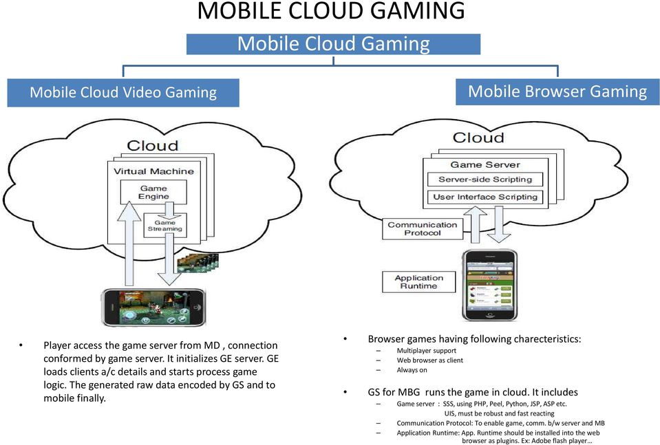 MOBILE CLOUD COMPUTING On Gaming Applications PRASAD REDDY - PDF