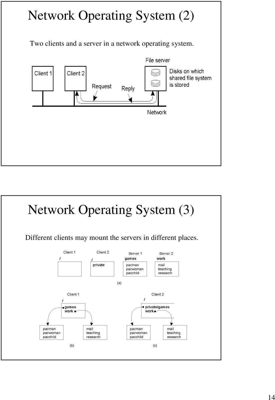 Network Operating System (3) Different