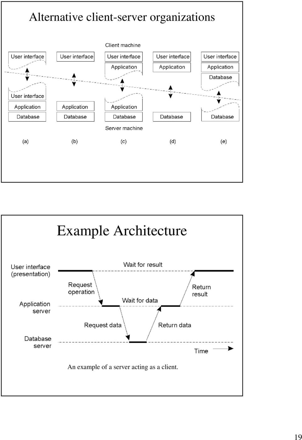 Architecture An example of