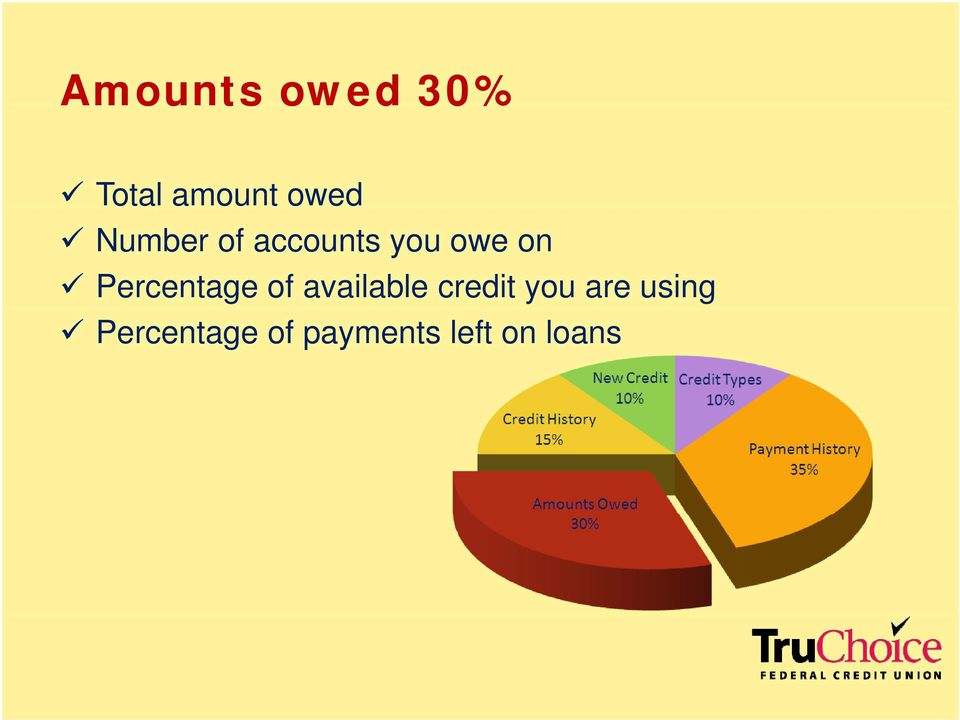 Percentage of available credit you