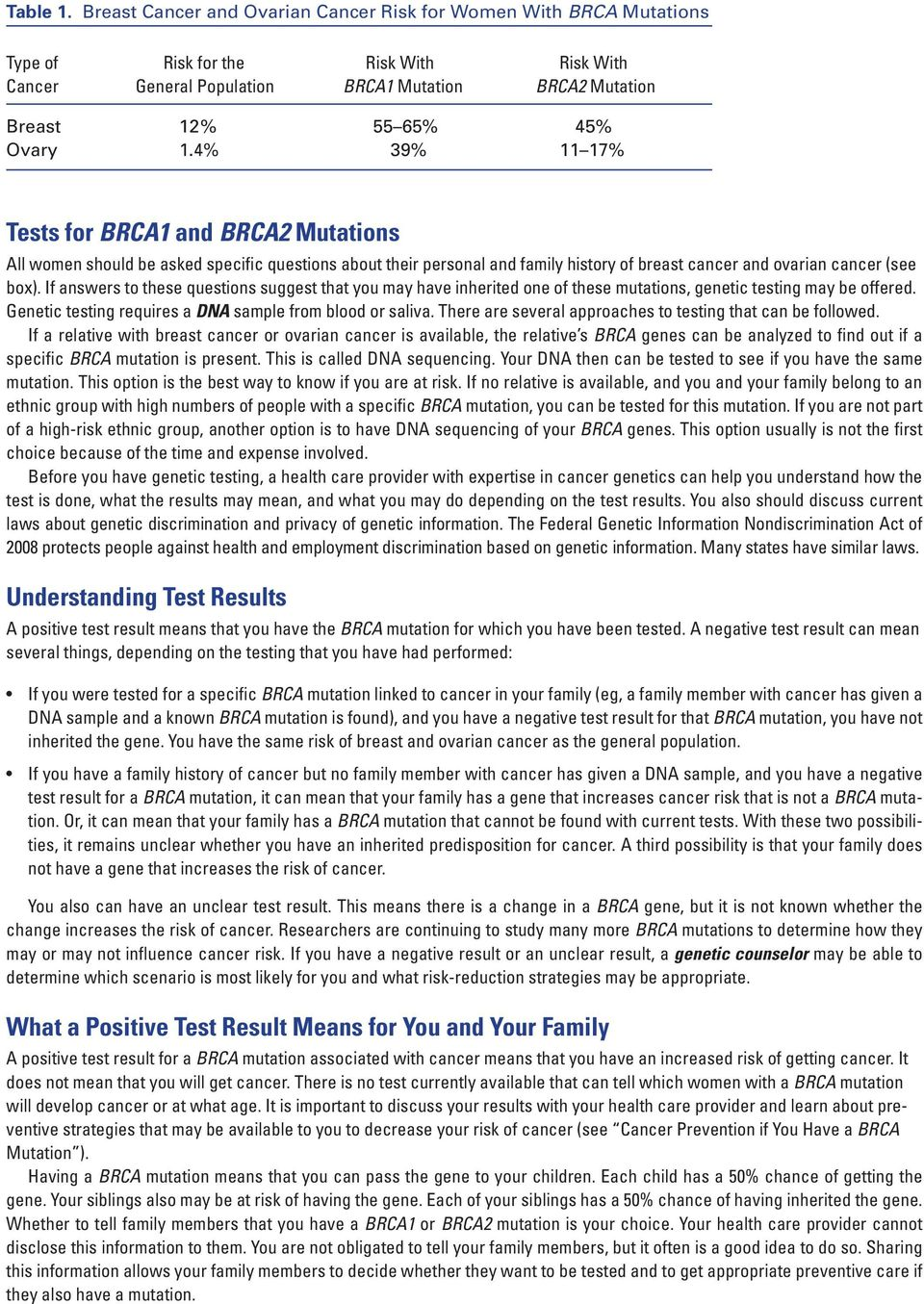 patient education Fact Sheet PFS007: BRCA1 and BRCA2