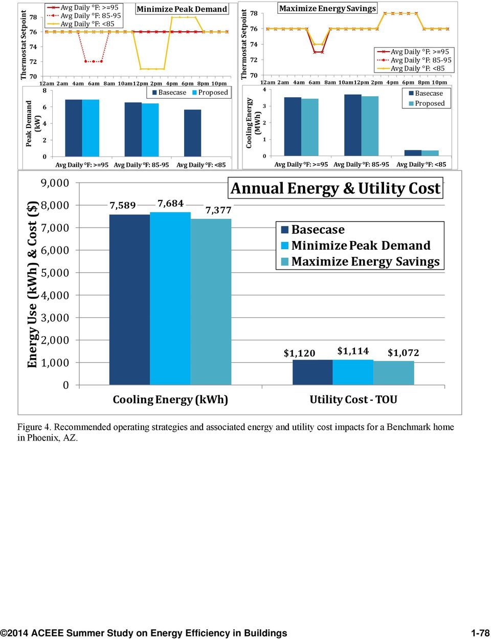 8am ampm pm 4pm 6pm 8pm pm 68 4 3 Proposed Cooling Energy (MWh) Avg Daily F: >=95 Avg Daily F: 85 95 Avg Daily F: <85 Annual Energy & Utility Cost $, $,4 $, Cooling Energy (kwh) Utility