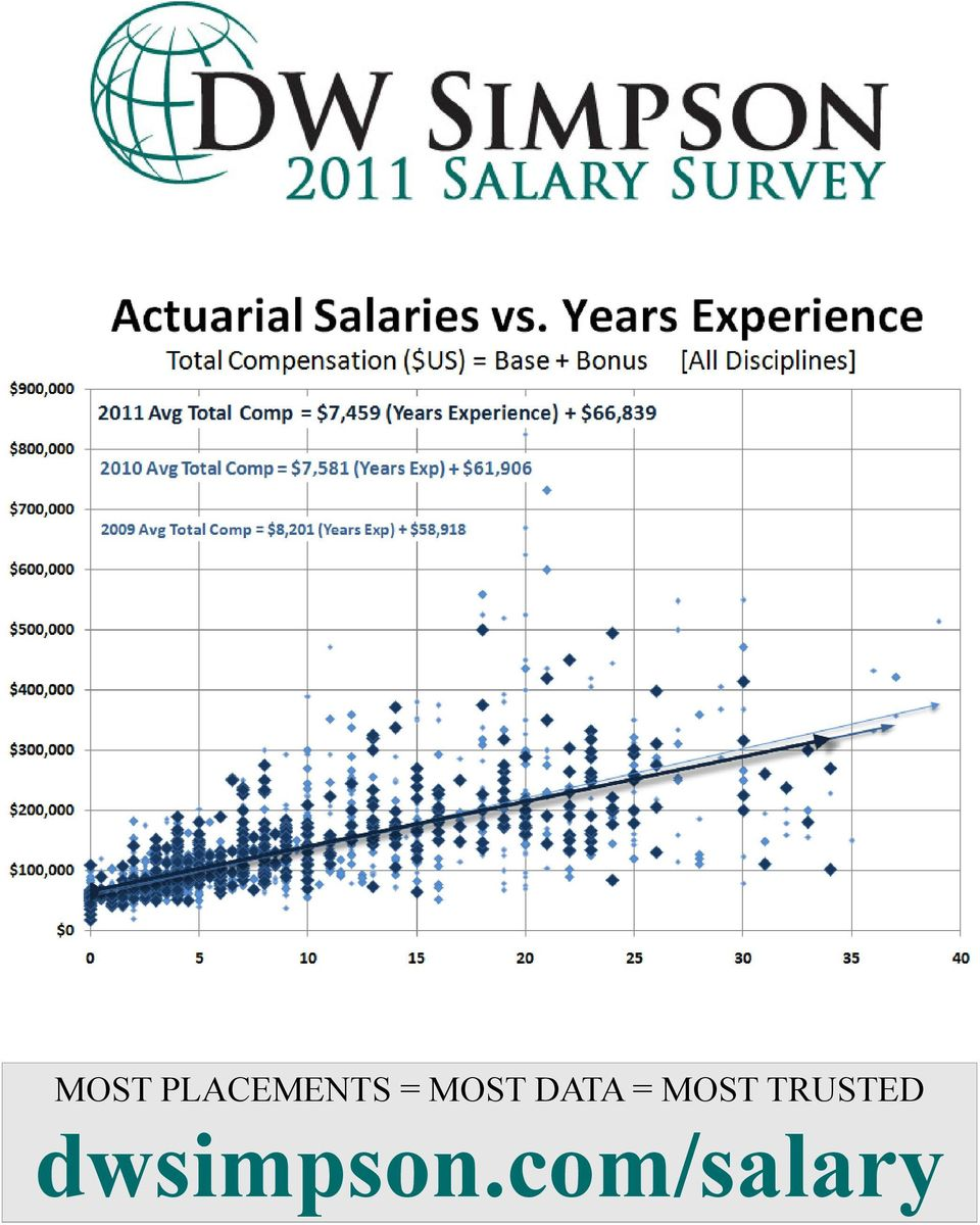 MOST PLACEMENTS = MOST DATA = MOST TRUSTED dwsimpson com/salary - PDF