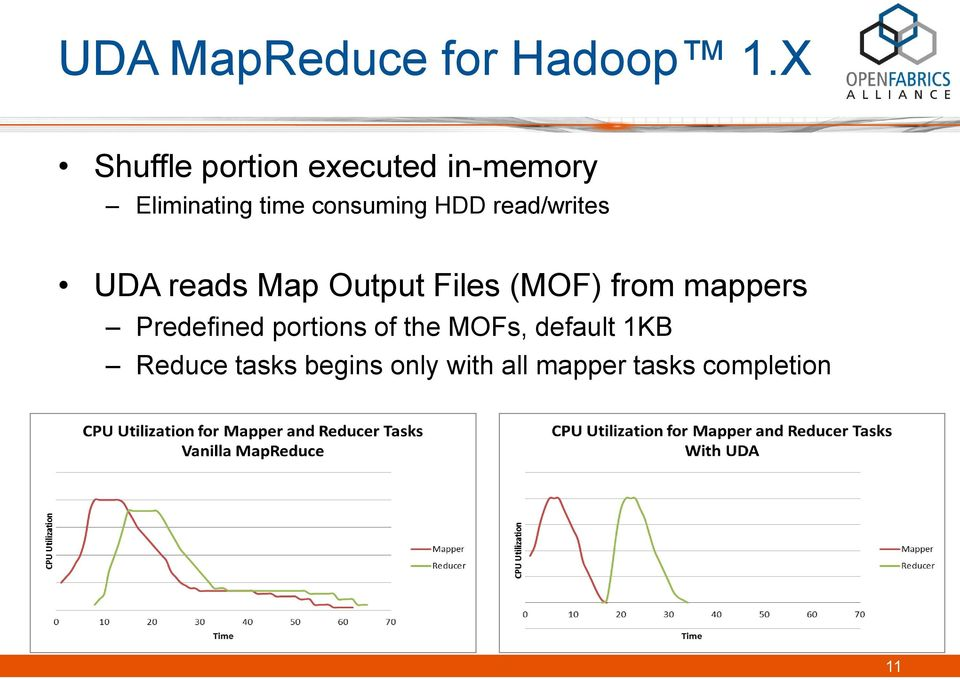HDD read/writes UDA reads Map Output Files (MOF) from mappers