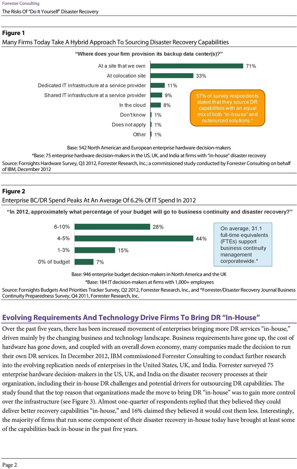 survey respondents stated that they source DR capabilities with an equal mix of both in-house and outsourced solutions.