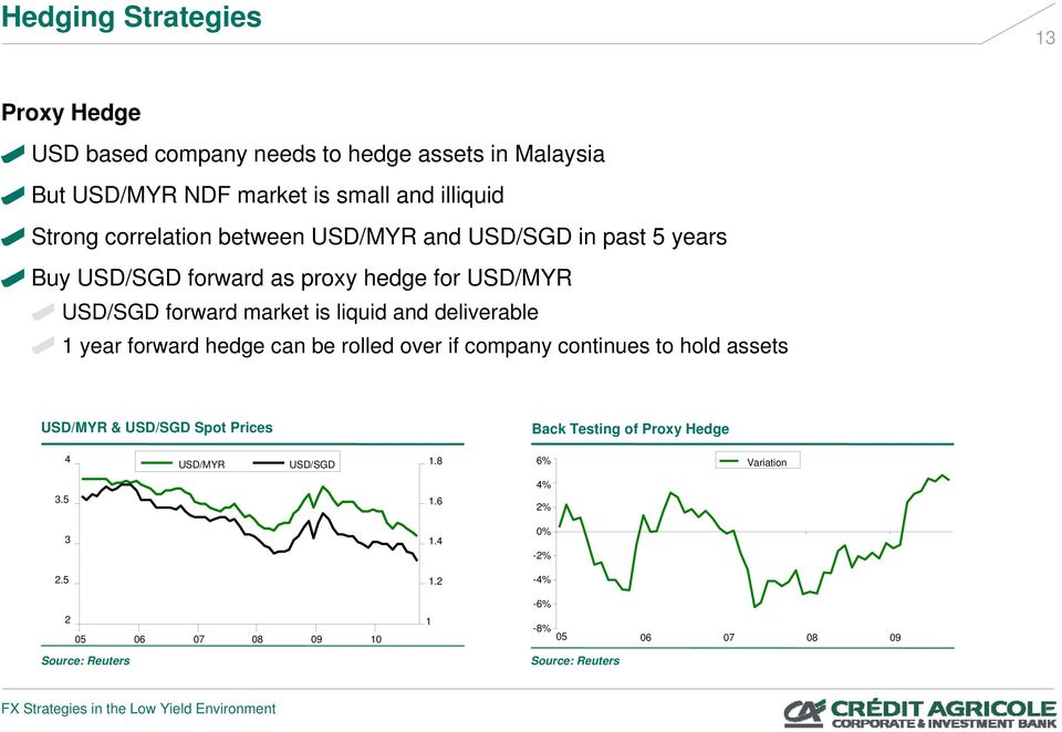 deliverable 1 year forward hedge can be rolled over if company continues to hold assets USD/MYR & USD/SGD Spot Prices Back Testing of Proxy