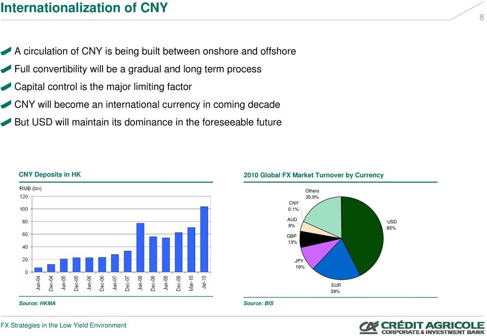 international currency in coming decade But USD will maintain its dominance in the foreseeable future CNY Deposits