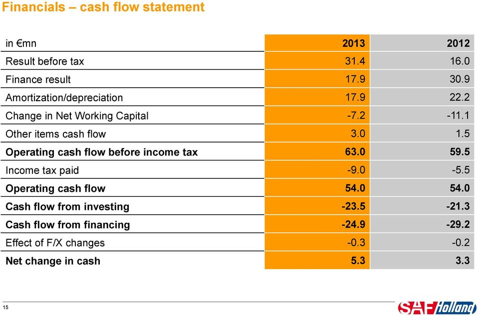 59.5 Income tax paid -9. -5.5 Operating cash flow 54. 54. Cash flow from investing -23.5-21.