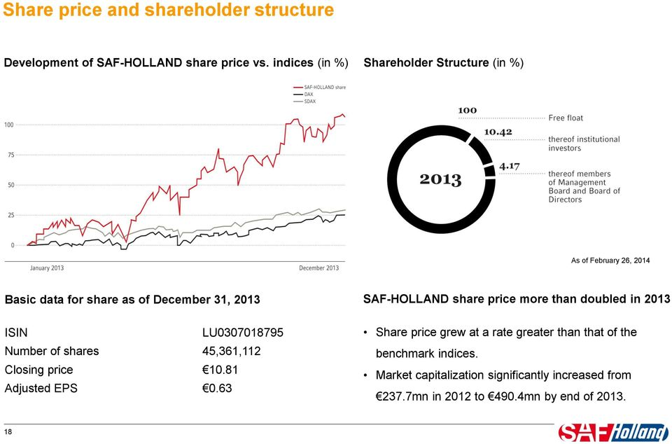 LU3718795 Number of shares 45,361,112 Closing price 1.81 Adjusted EPS.