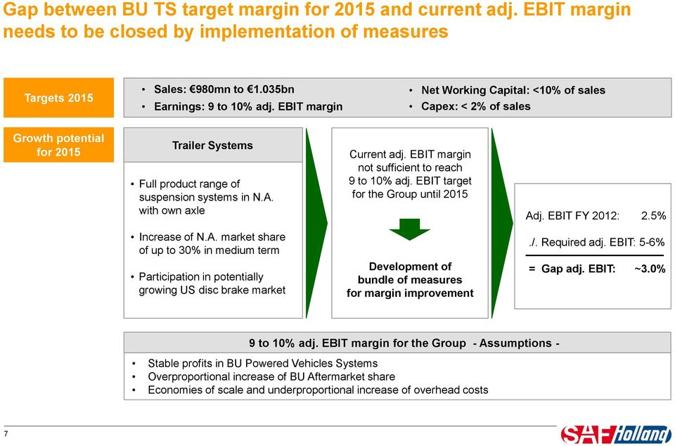 with own axle Increase of N.A. market share of up to 3% in medium term Current adj. EBIT margin not sufficient to reach 9 to 1% adj. EBIT target for the Group until 215 Adj. EBIT FY 212: 2.5%./.