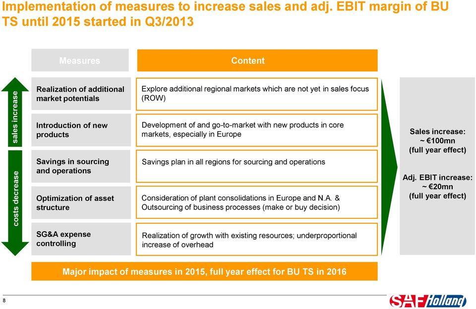 sales increase Introduction of new products Savings in sourcing and operations Optimization of asset structure Development of and go-to-market with new products in core markets, especially in Europe