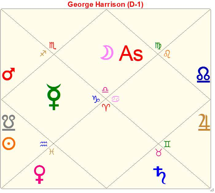 Who affects Who? Unilateral Aspects in Vedic Astrology by Hank