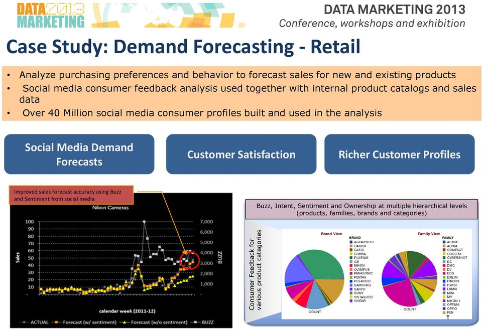 Social Media Demand Forecasts Customer Satisfaction Richer Customer Profiles Improved sales forecast accuracy using Buzz and Sentiment from social media