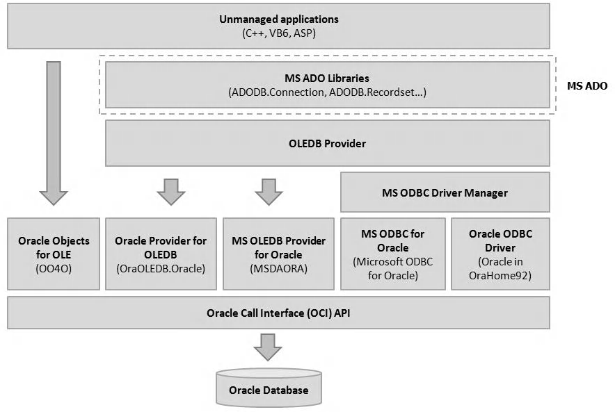 ODP NET for  Oracle Database 11g  Pro  Edmund Zehoo  The