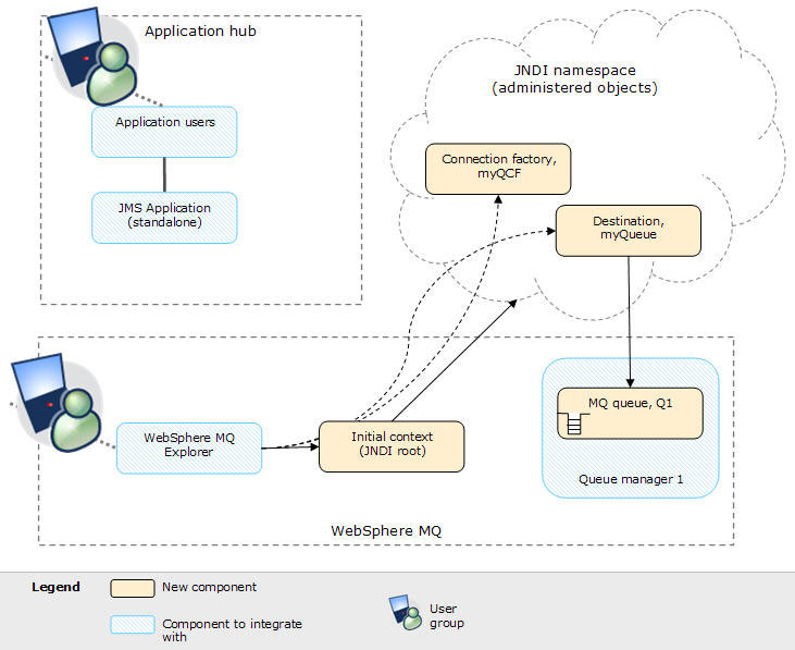 Connecting WebSphere Application Server to WebSphere MQ