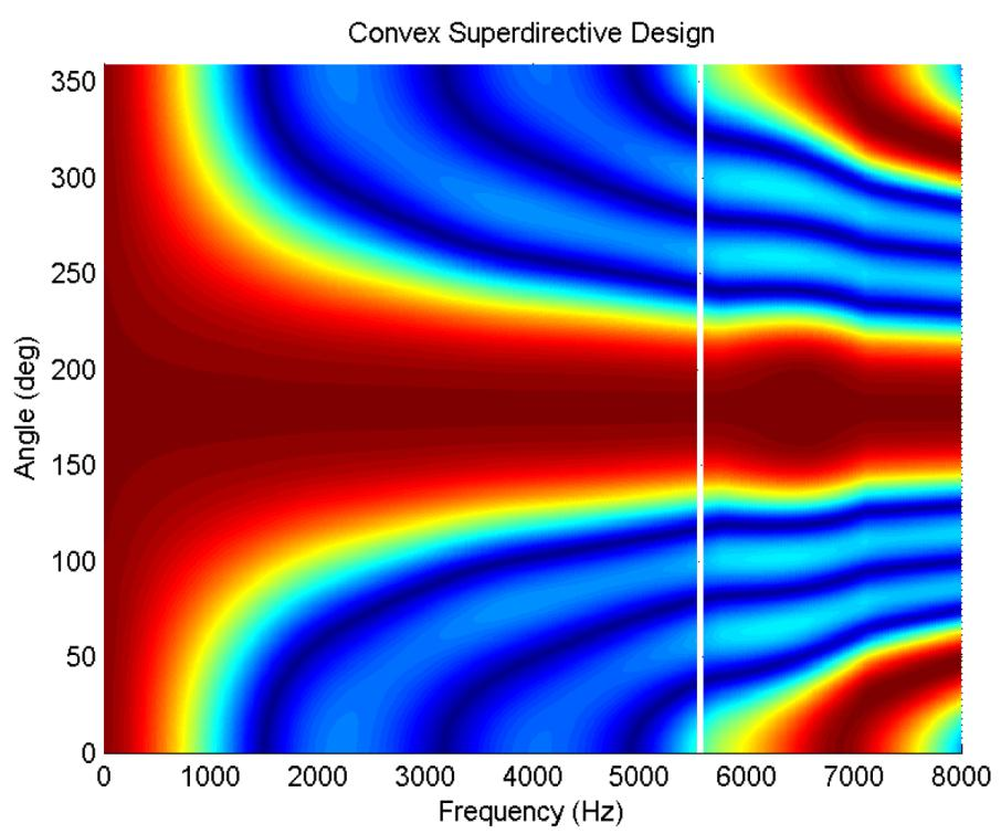 Application of Measured Directivity Patterns to Acoustic