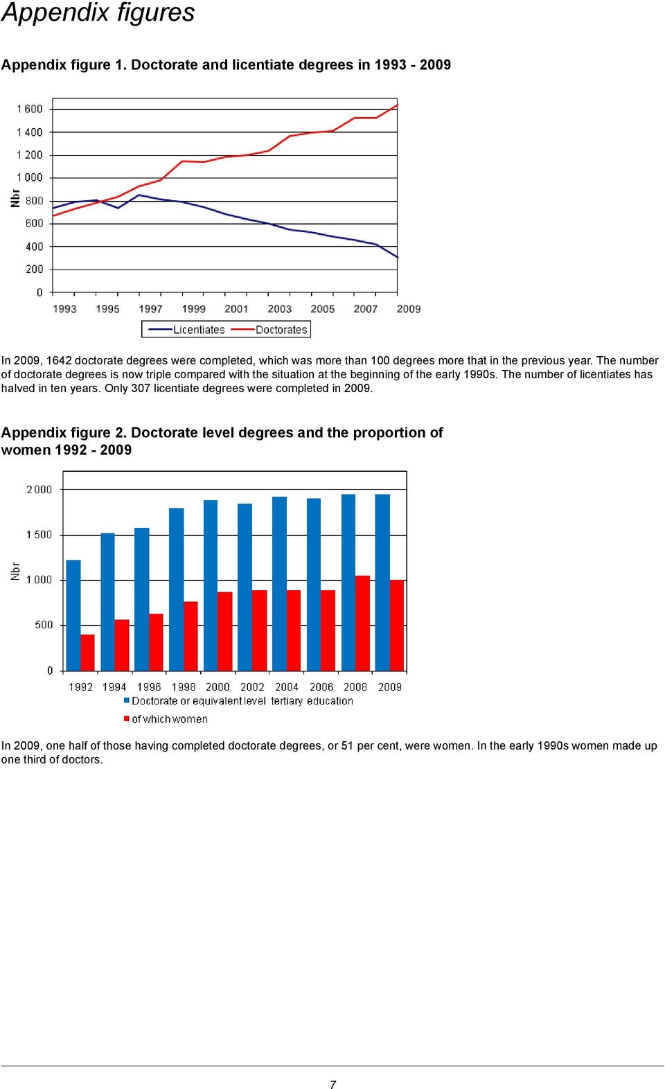 The number of doctorate s is now triple compared with the situation at the beginning of the early 1990s.
