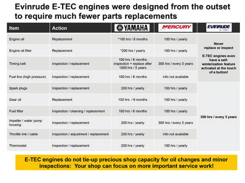EVINRUDE E-TEC Sales & Product Reference Guide PDF