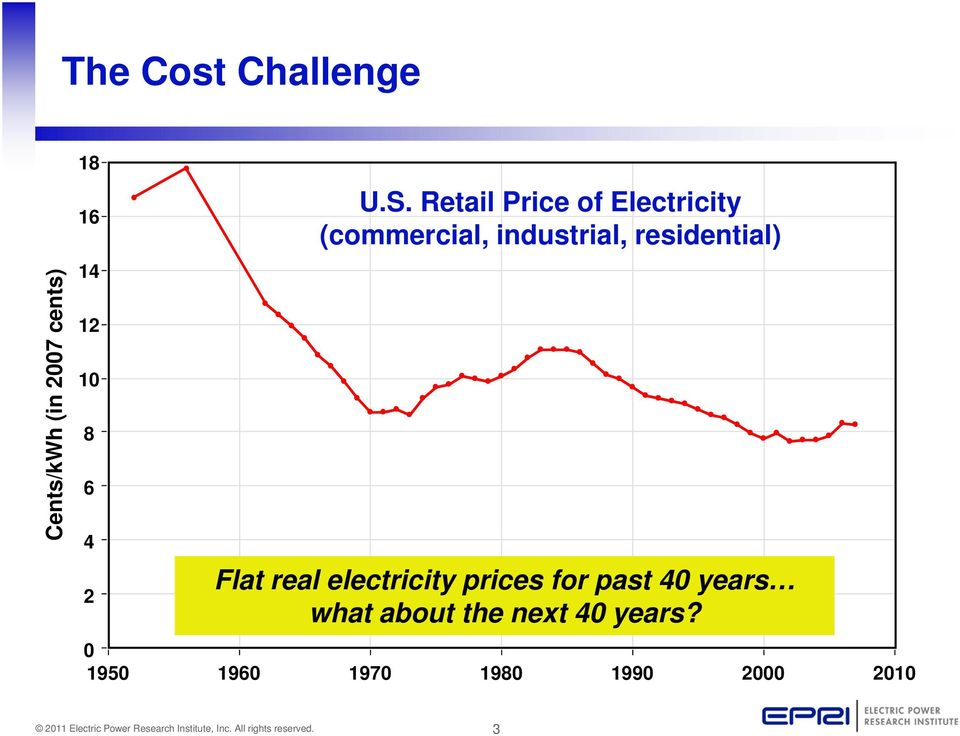 Retail Price of Electricity (commercial, industrial,