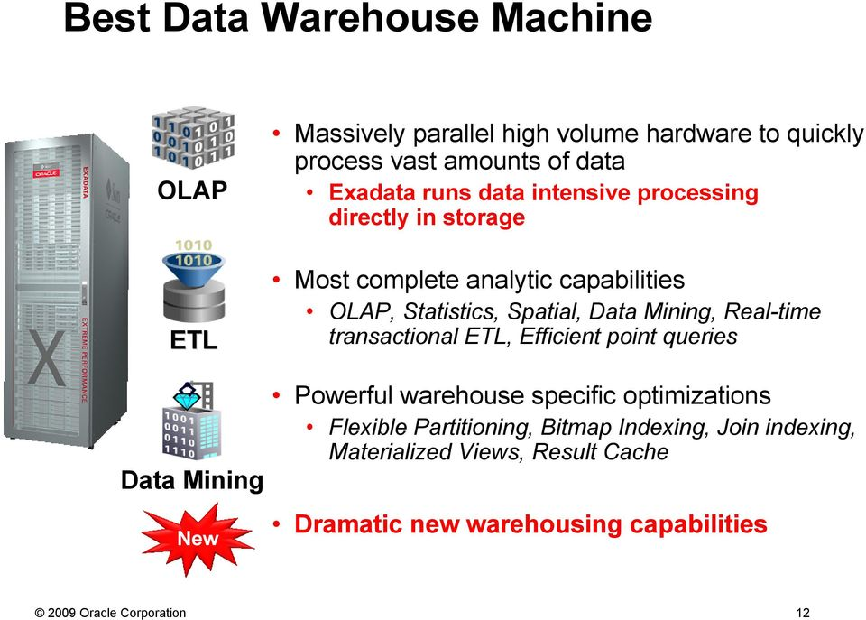 Data Mining, Real-time transactional ETL, Efficient point queries Powerful warehouse specific optimizations Flexible