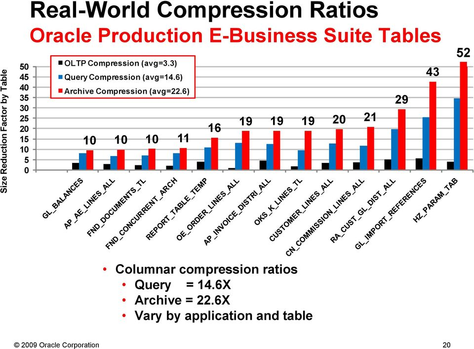 3) Query Compression (avg=14.6) Archive Compression (avg=22.
