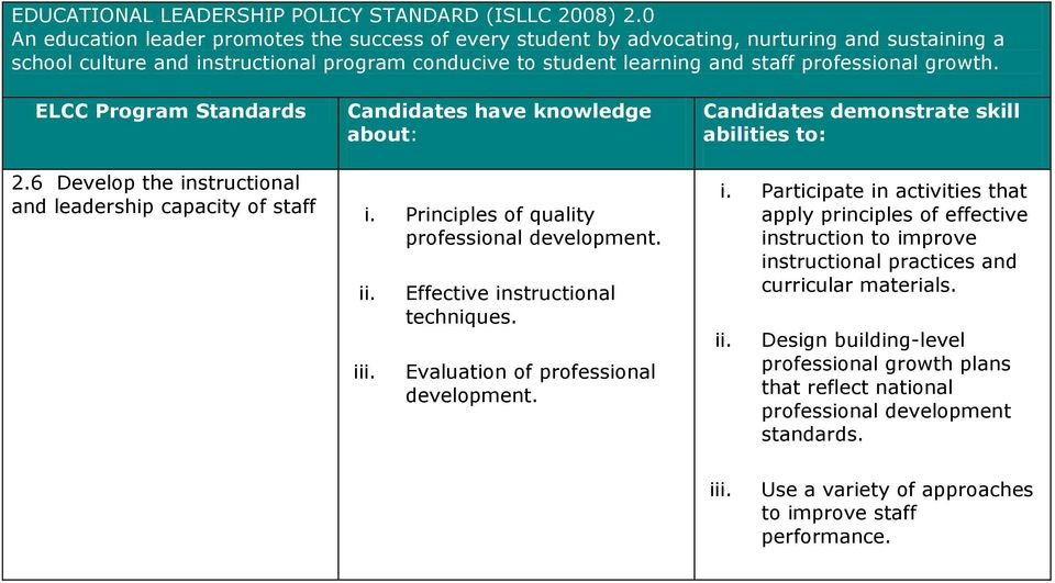 professional growth. 2.6 Develop the instructional and leadership capacity of staff i. Principles of quality professional development. i Effective instructional techniques.