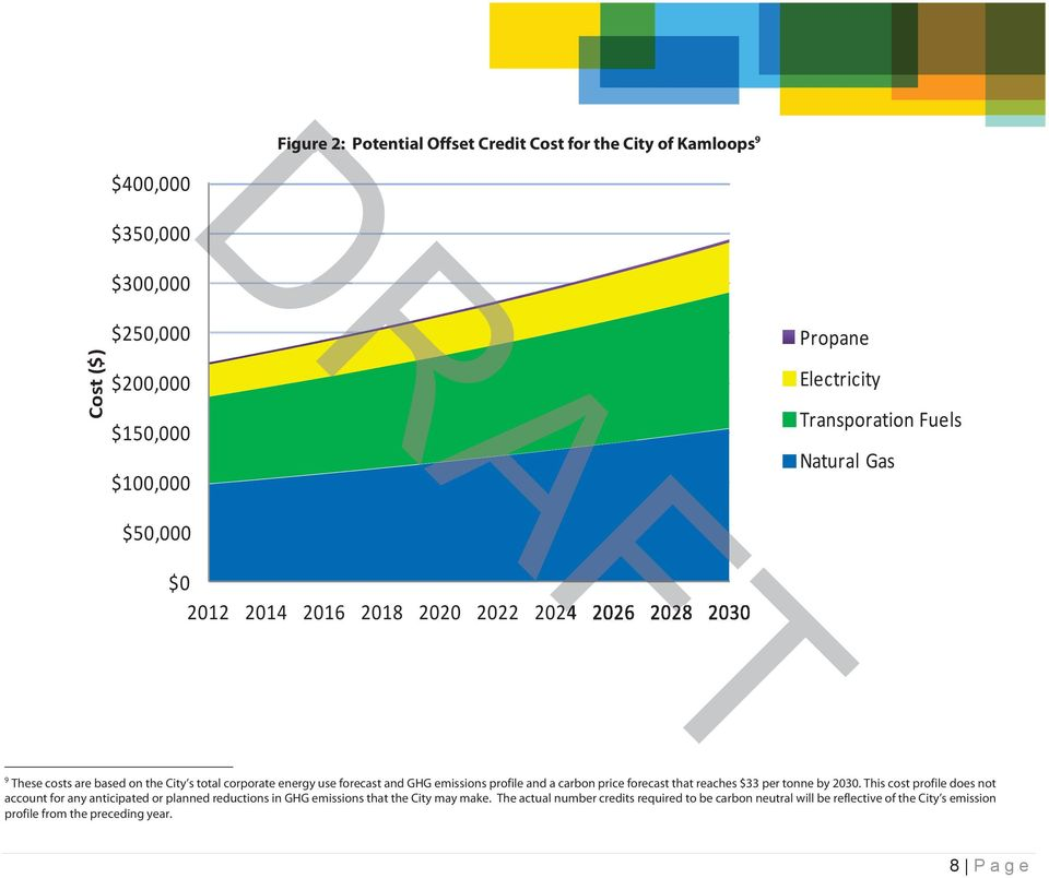 forecast and GHG emissions profile and a carbon price forecast that reaches $33 per tonne by 2030.