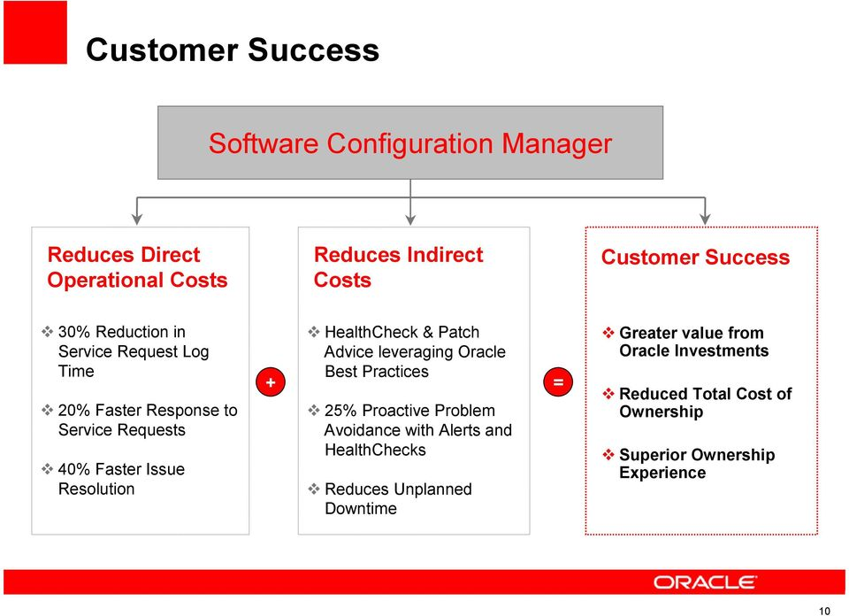 & Patch Advice leveraging Oracle + Best Practices = 25% Proactive Problem Avoidance with Alerts and HealthChecks Reduces