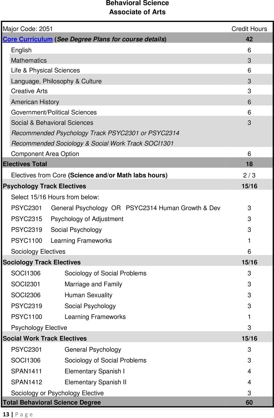 SOCI1301 Component Area Option 6 Electives Total 18 Electives from Core (Science and/or Math labs hours) 2 / 3 Psychology Track Electives 15/16 Select 15/16 Hours from below: PSYC2301 General