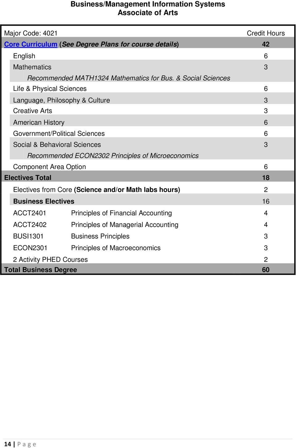 & Social Sciences Life & Physical Sciences 6 Language, Philosophy & Culture 3 Creative Arts 3 American History 6 Government/Political Sciences 6 Social & Behavioral Sciences 3 Recommended
