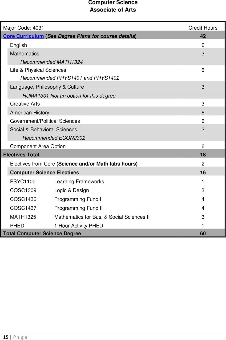 Recommended ECON2302 Component Area Option 6 Electives Total 18 Electives from Core (Science and/or Math labs hours) 2 Computer Science Electives 16 PSYC1100 Learning Frameworks 1 COSC1309
