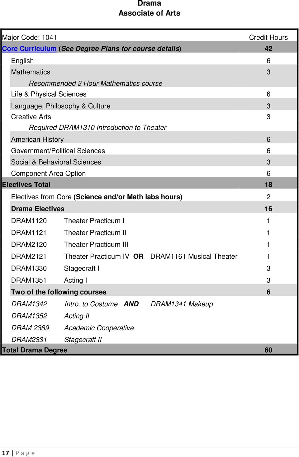 Total 18 Electives from Core (Science and/or Math labs hours) 2 Drama Electives 16 DRAM1120 Theater Practicum I 1 DRAM1121 Theater Practicum II 1 DRAM2120 Theater Practicum III 1 DRAM2121 Theater