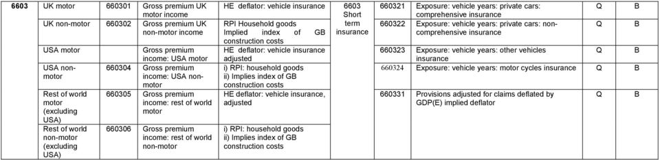vehicle insurance 6603 Short 660321 Exposure: vehicle years: private cars: comprehensive insurance RPI Household goods term 660322 Exposure: vehicle years: private cars: noncomprehensive Implied