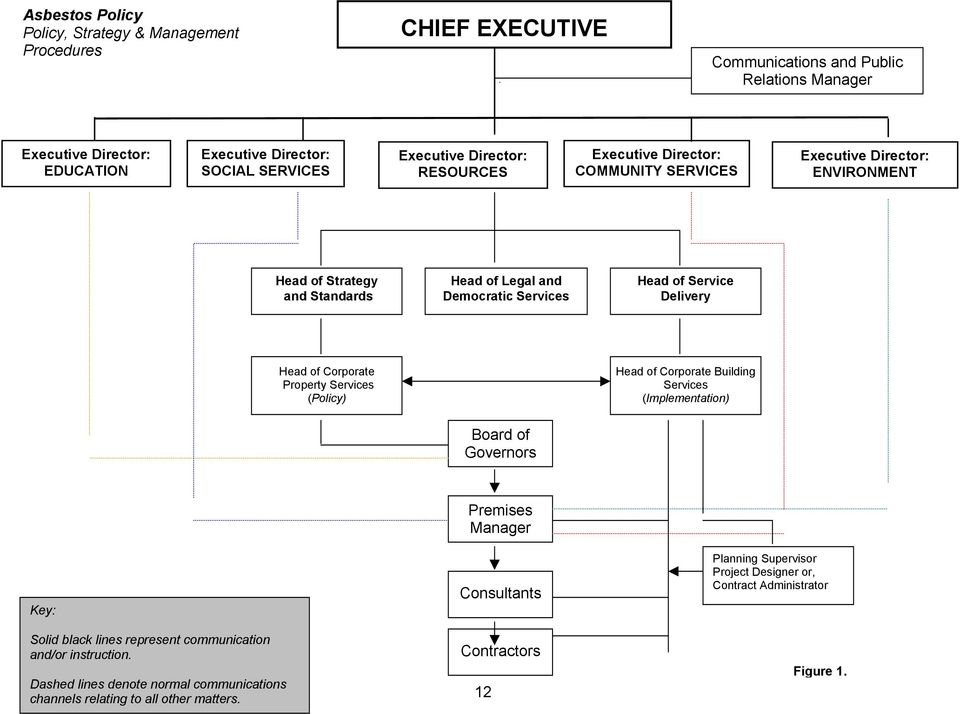 Delivery Head of Corporate Property Services (Policy) Head of Corporate Building Services (Implementation) Board of Governors Premises Manager Key: Solid black lines represent communication