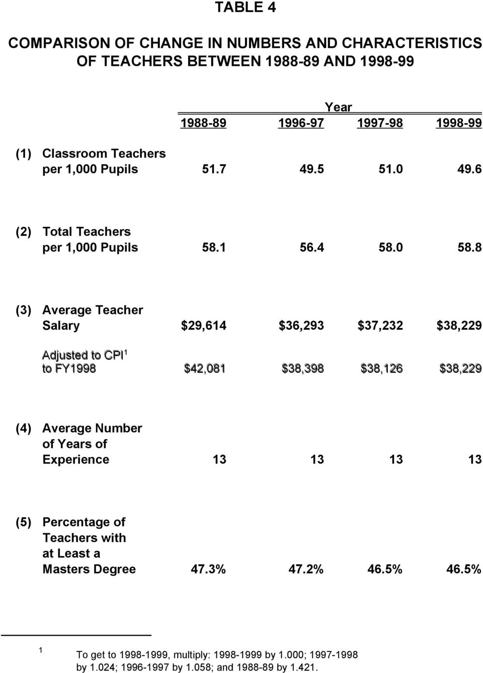 8 (3) Average Teacher Salary $29,64 $36,293 $37,232 $38,229 Adjusted to CPI to FY998 $42,08 $38,398 $38,26 $38,229 (4) Average Number of Years