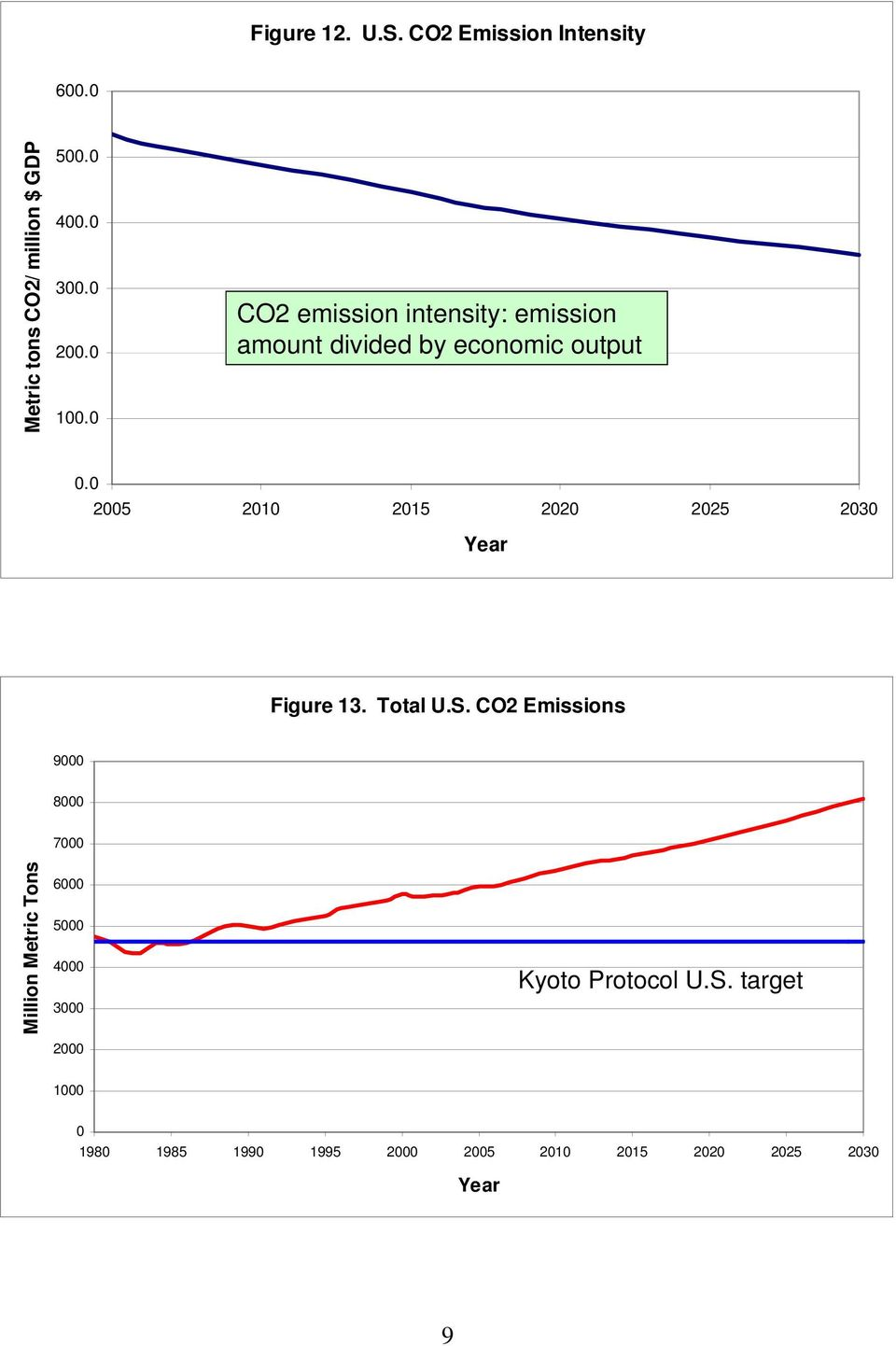 0 CO2 emission intensity: emission amount divided by economic output 0.