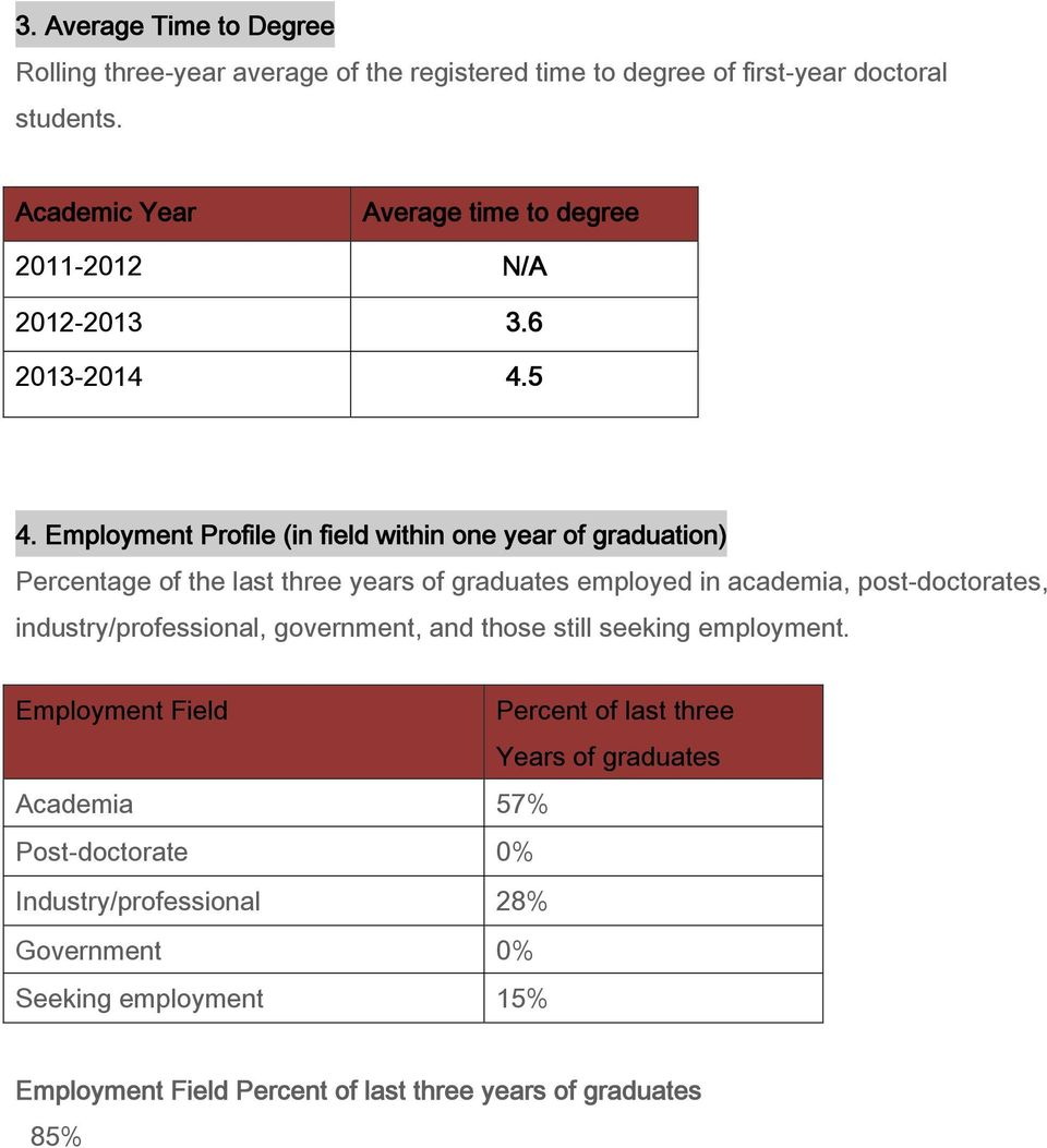 Employment Profile (in field within one year of graduation) Percentage of the last three years of graduates employed in academia, post-doctorates,