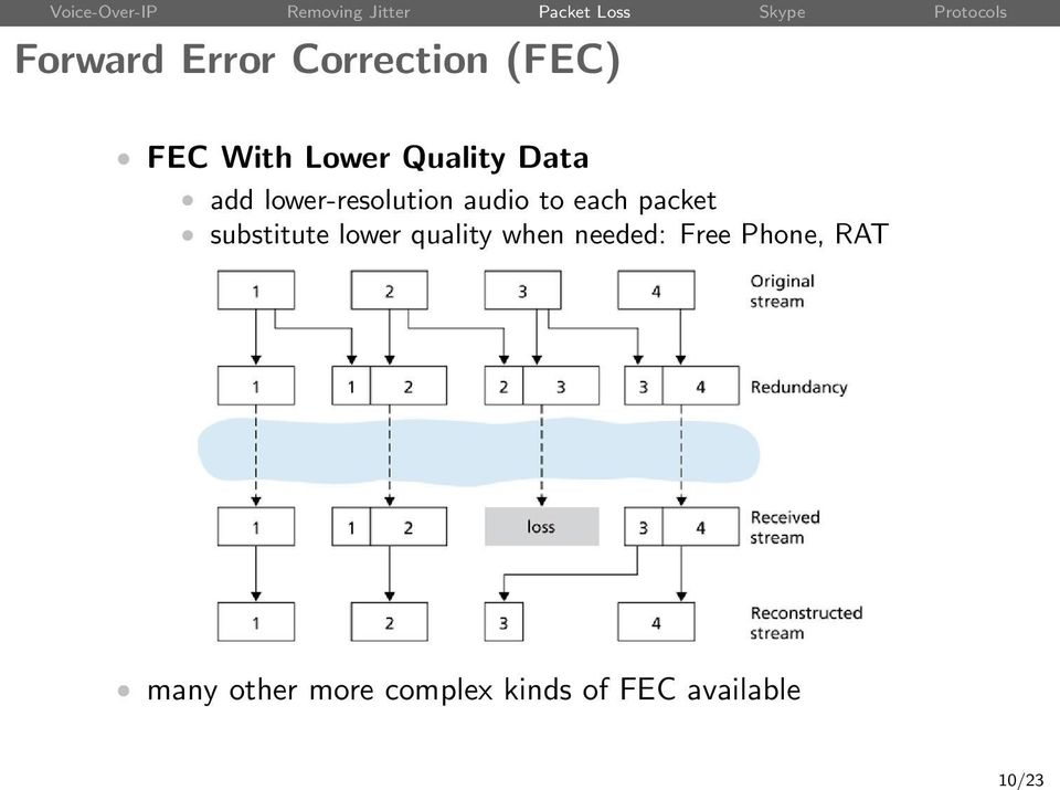 packet substitute lower quality when needed: Free