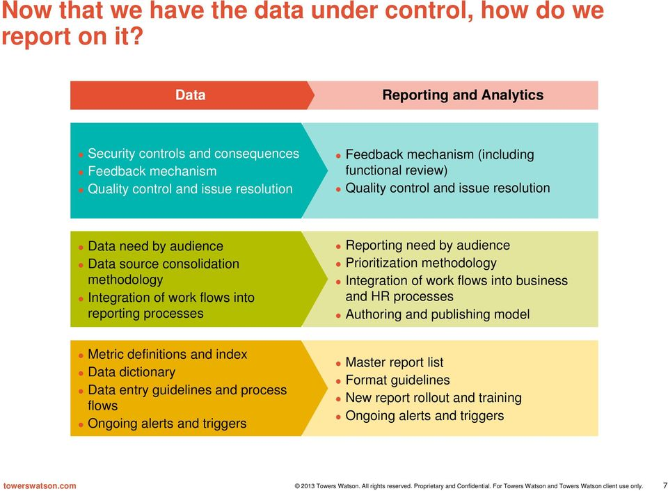 control and issue resolution Data need by audience Data source consolidation methodology Integration of work flows into reporting processes Reporting need by audience Prioritization
