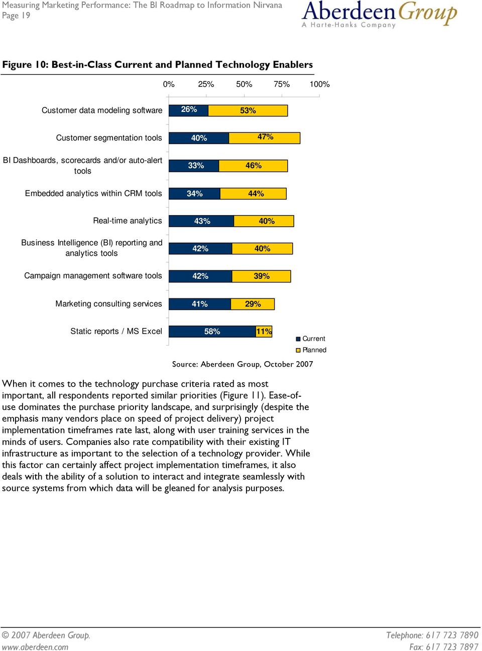 tools 42% 39% Marketing consulting services 41% 29% Static reports / MS Excel 58% 11% Current Planned When it comes to the technology purchase criteria rated as most important, all respondents