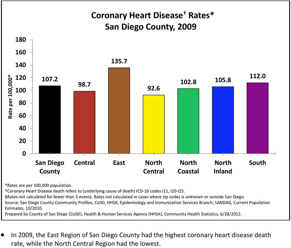 Coronary Heart Disease death refers to (underlying cause of death) ICD 10 codes I11, I20 I25. Rates not calculated for fewer than 5 events.