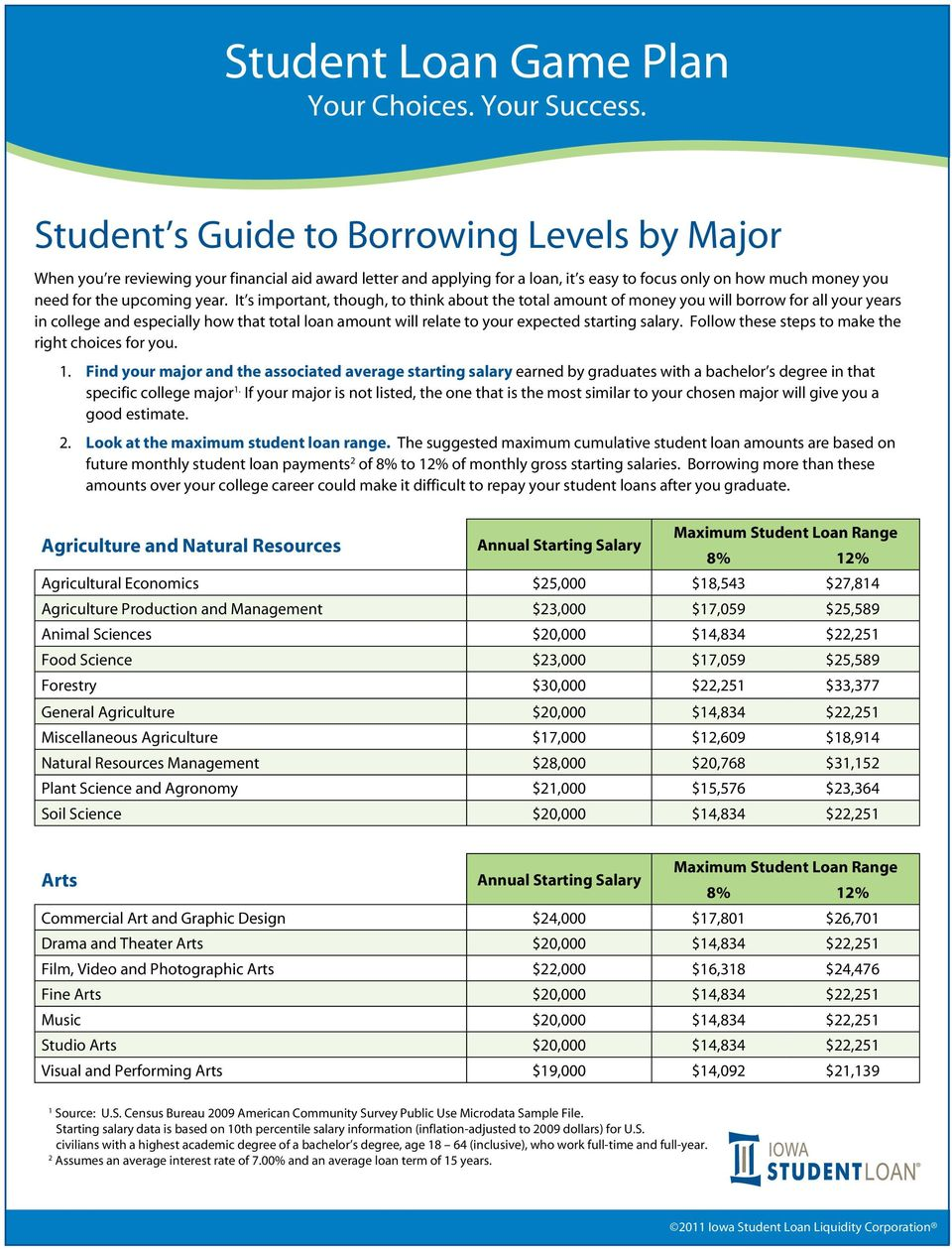 It s important, though, to think about the total amount of money you will borrow for all your years in college and especially how that total loan amount will relate to your expected starting salary.