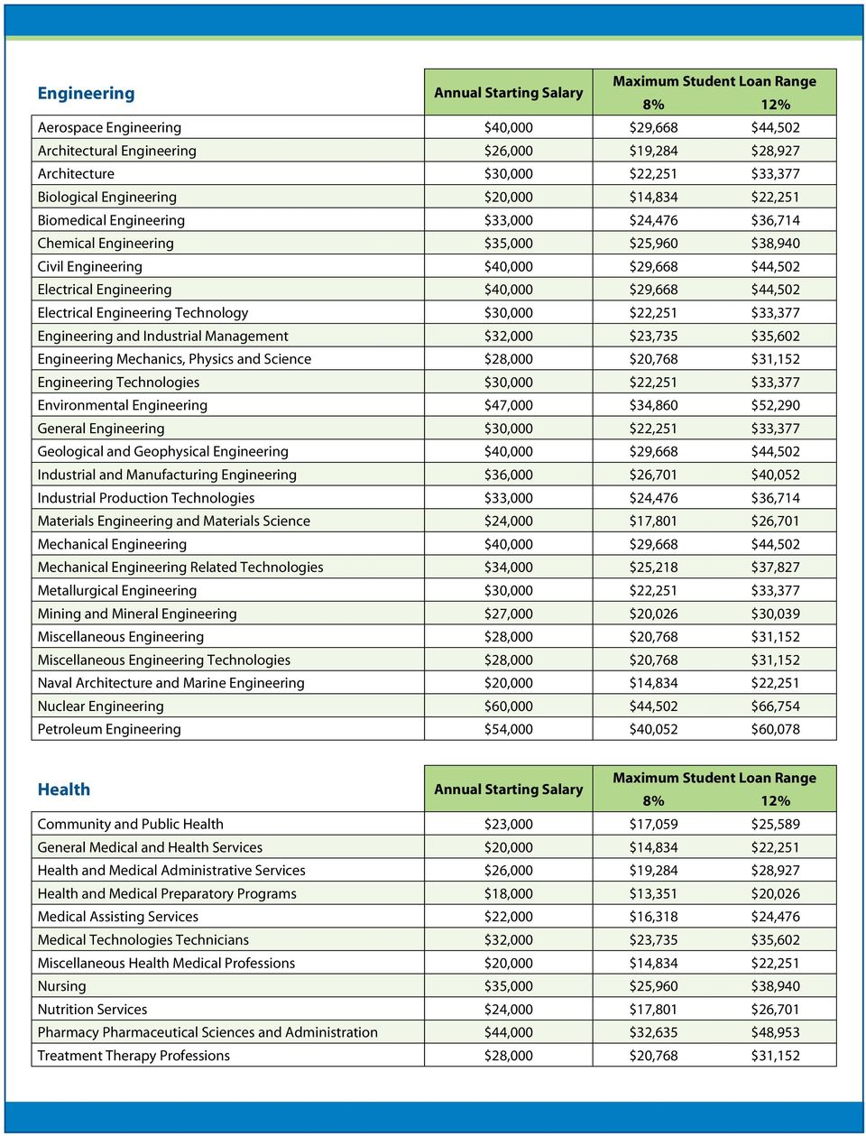 Engineering Technology $30,000 $22,251 $33,377 Engineering and Industrial Management $32,000 $23,735 $35,602 Engineering Mechanics, Physics and Science $28,000 $20,768 $31,152 Engineering