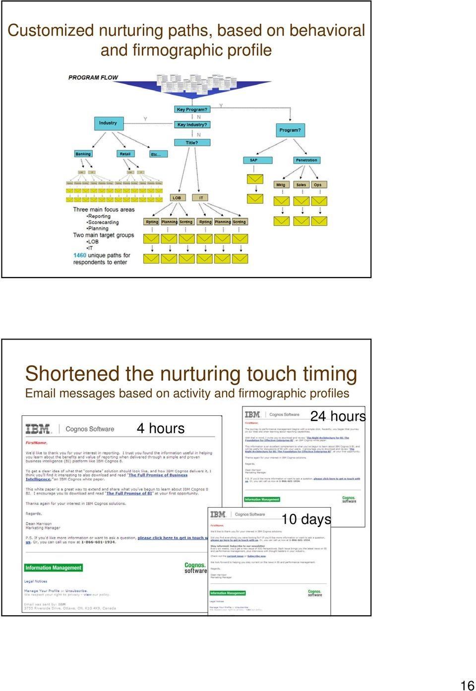 touch timing Email messages based on activity