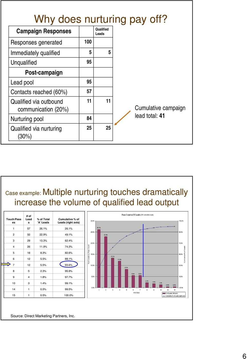 communication (20%) Nurturing pool 84 Qualified via nurturing (30%) 25 25 Cumulative campaign lead total: 41 Case example: Multiple nurturing touches dramatically increase the volume
