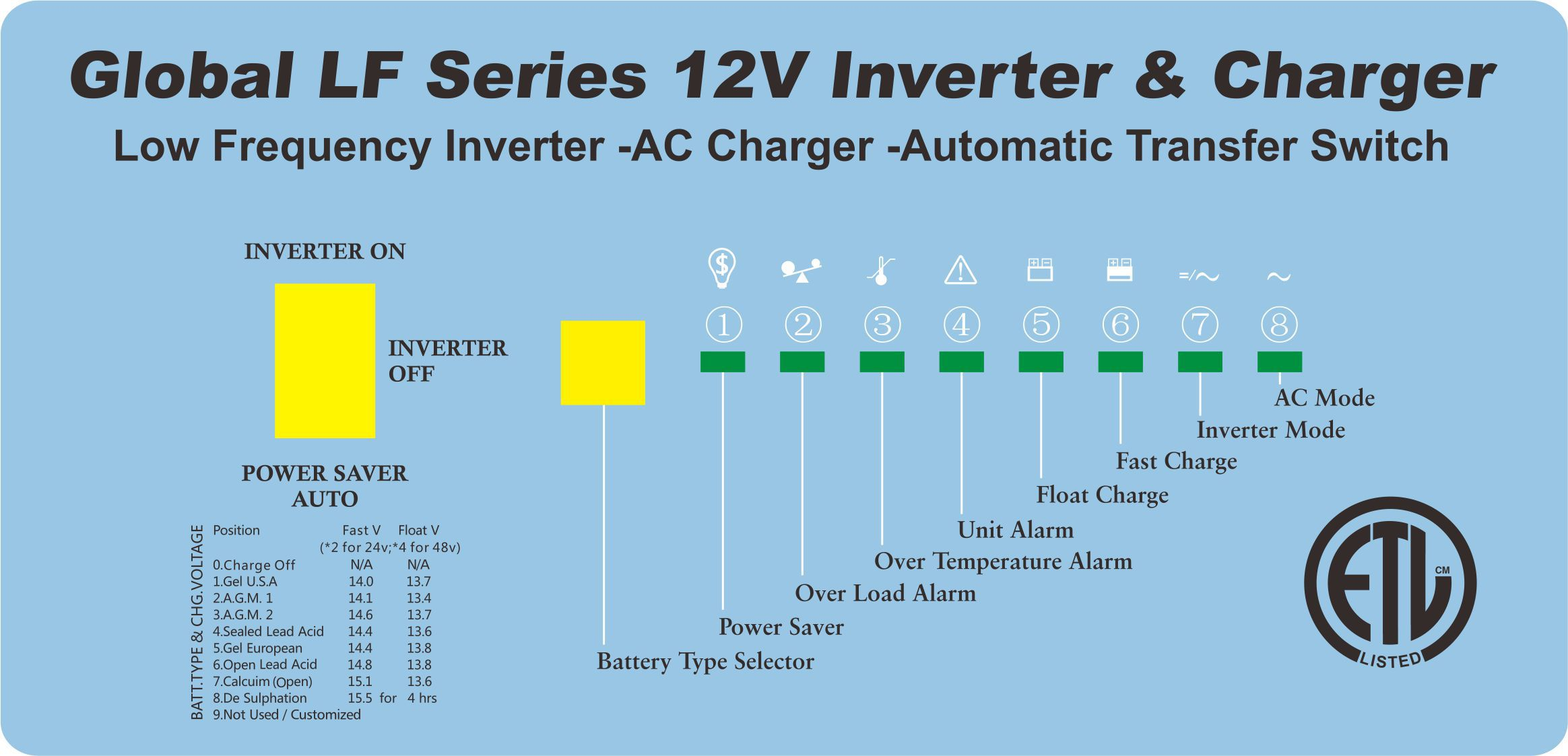 Global LF Series Pure Sine Wave Inverter/ Charger User s Manual - PDF