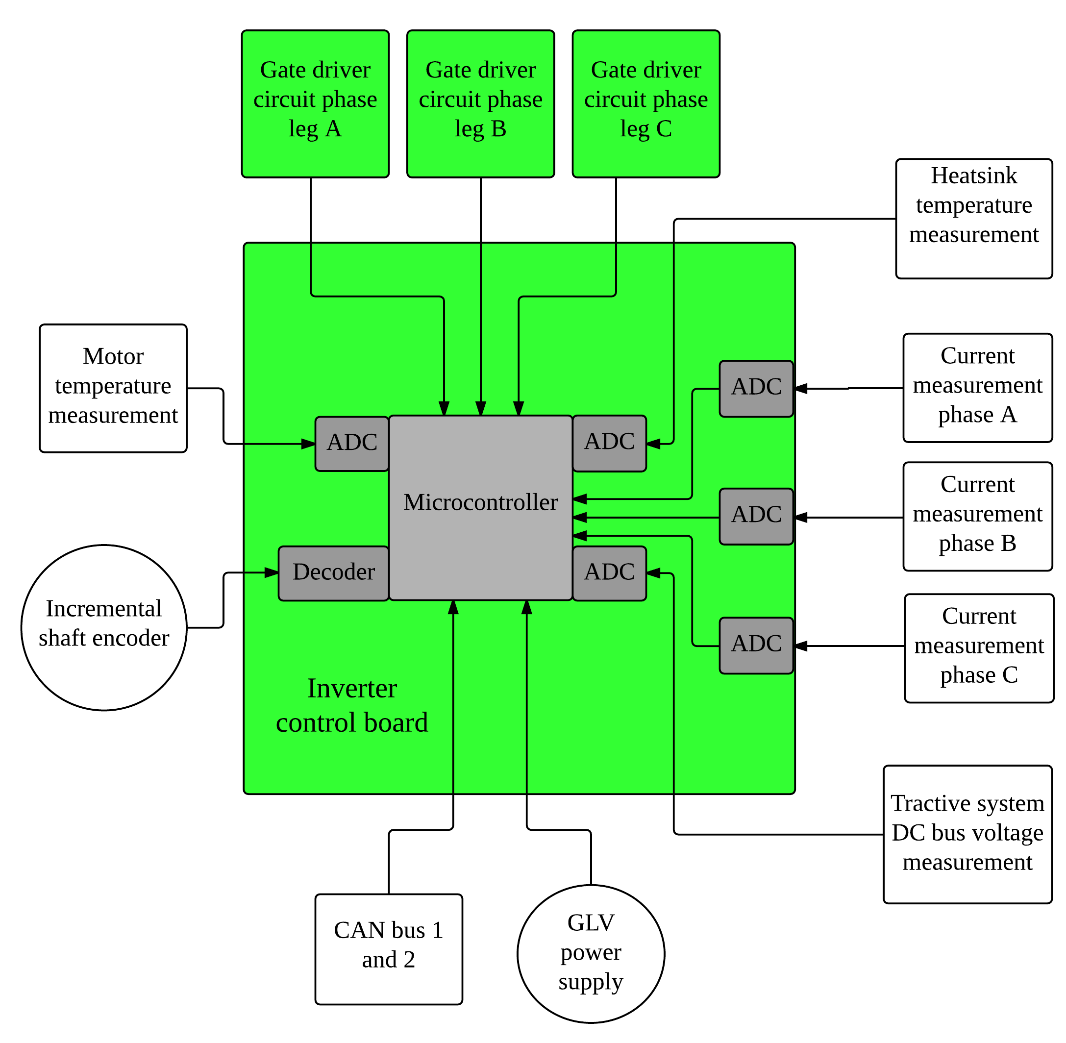 Design And Testing Of Voltage Source Inverter Motor Control Drive Scr Flash Circuit Diagram Powersupplycircuit 5 System Hardware 51 Board To Process The Measurement Data
