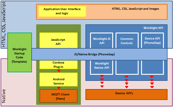 Using MQTT for connection of mobile applications to IBM