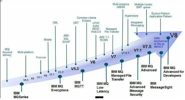 Tech Connect Configuration of WebSphere MQ v8 0 & IBM